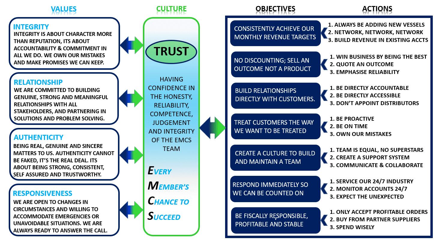 EMCS Industries Corporate Values
